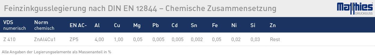 matthies zink chem - Feinzink-Gusslegierungen