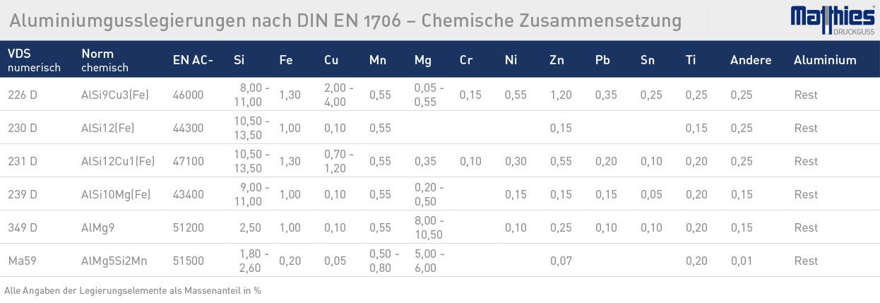 matthies aluminium chem - Aluminium-Gusslegierungen