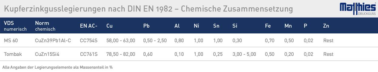 matthies messing chem - Kupfer-Zink-Gusslegierungen
